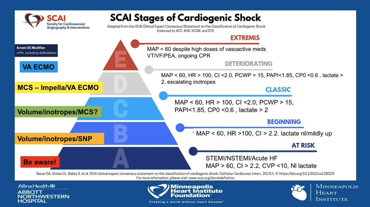 What's new in cardiogenic shock?? SCAI stages A-E each higher stage associated with increased Hospital mortality vs A; validated post #OHCA too: increased mortality/need for RRT/MOF + old formulas w new applications CPO/PAPI outcome predictors pVAD #Impella @KasiaHrynia #ELSO2020 https://t.co/4725nEzM4f