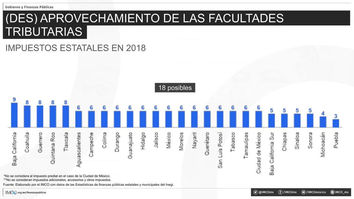 #GobiernoYFinanzas ¡En promedio, los estados solo recaudan 6 de 18 impuestos posibles! #BajaCalifornia, el que más recauda, apenas cobra 9 de 18 impuestos, mientras que #Puebla, el que menos recauda, solo cobra 3.  Lee más aquí: https://t.co/NcxzBmfQaY https://t.co/LPevJsotoh
