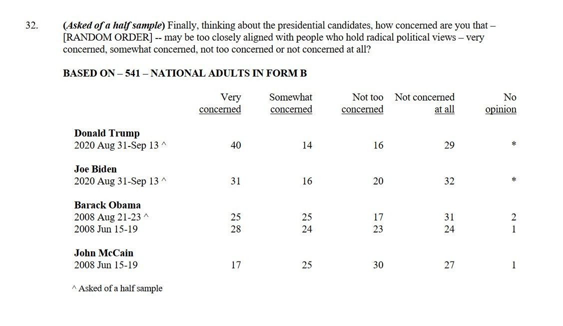 """Americans very concerned that each candidate """"may be too closely aligned with people who hold radical political views"""":  Trump (2020): 40% Biden (2020): 31% Obama (2008): 25-28%* McCain (2008): 17%  https://t.co/giMZ06LAbj  *Asked twice https://t.co/M3d5SSES1X"""