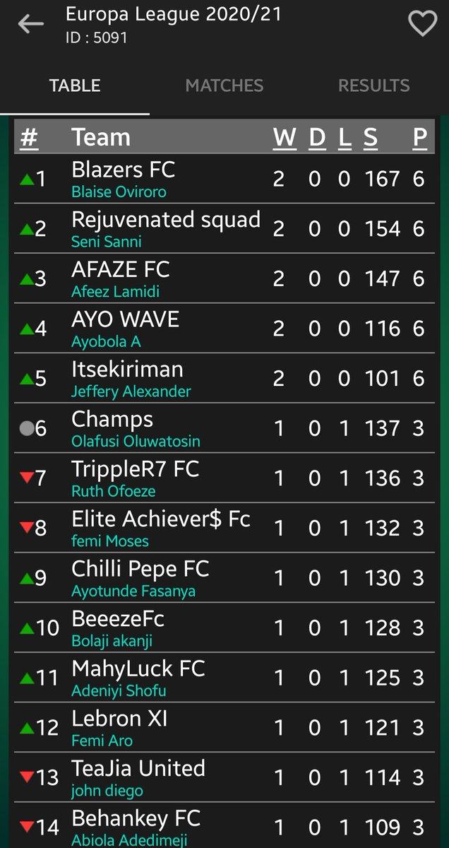 Gameweek 2 results and Log from Europa League Top 4 managers are : @Blaise022 Owoseni @MrAfaze and @_ayobola  Bottom 4 managers are: @AdeyemiOkoya @mcgboye @Igho77 @EBULLIENT_____ #EuropaLeagueFpl https://t.co/fTWRAQOIWf