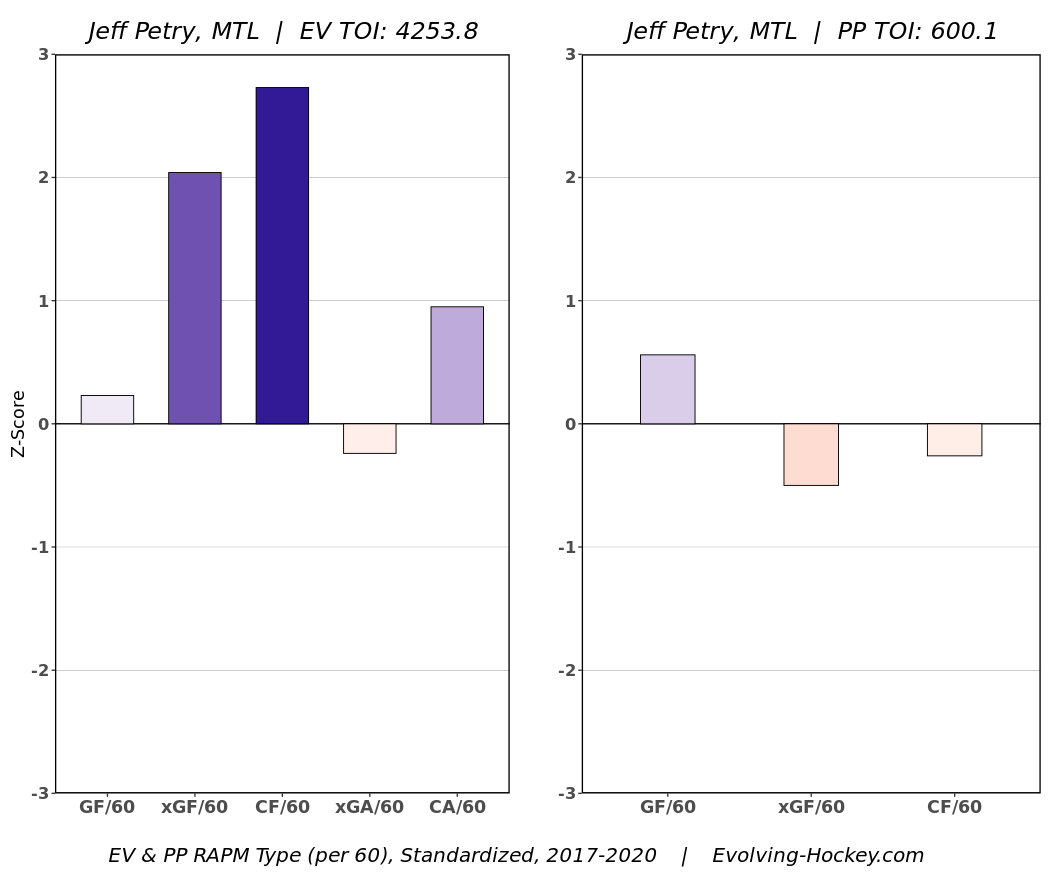 Evolving Hockey On Twitter Jeff Petry Is Certainly An Outlier With This Extension Even At His Age We D Expect A Defenseman Of His Caliber To Get A Long Term Contract 7 8 Years Additionally At