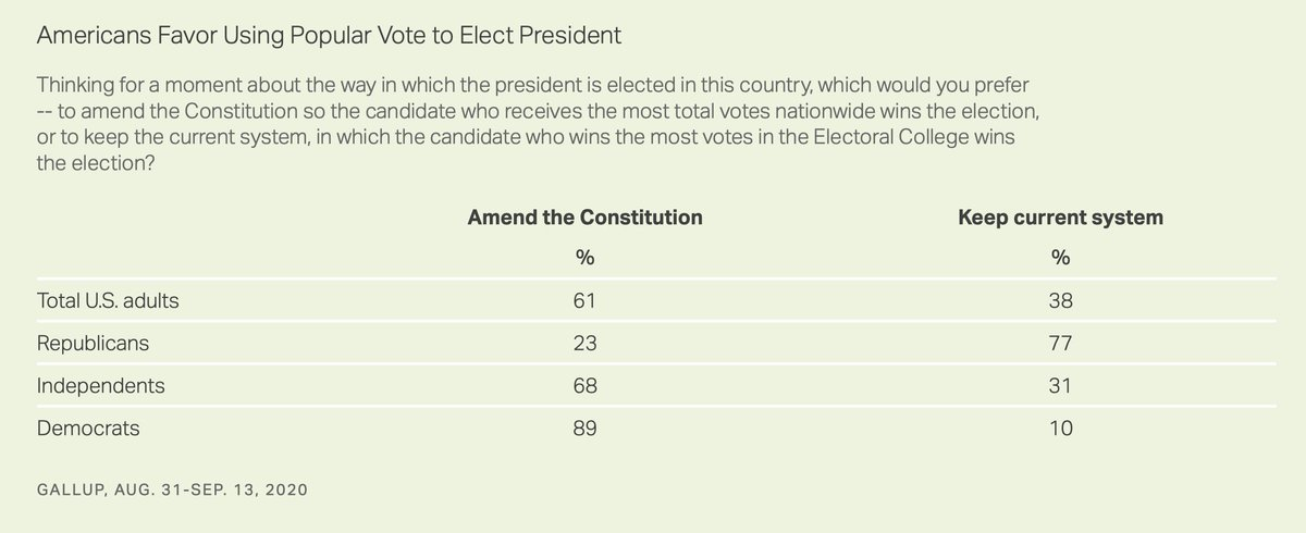 Gallup: 61% (!) of Americans Support Abolishing Electoral College  https://t.co/GyfX24Z4Ur https://t.co/SEsbI92boX