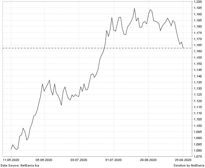 اليورو مع اقفال يوم الجمعه ..ممكن يرتد الى مستويات سعر الاسبوع الماضى   : :  #فوركس #ذهب #بورصة_الكويت #بورصة_السعودية #السوق_الامريكي https://t.co/by1gQyT2Cn