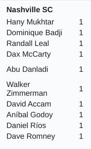 nashville soccer club has ten goals this season