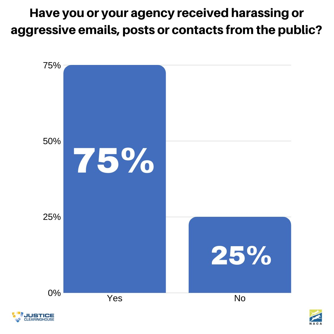 During a recent webinar, 75% of #criminaljustice and #animalwelfare attendees shared during a poll that they have been harassed through email, posts or contacts. Learn more about how to handle these situations:  https://t.co/2TyqGEkA44 @NACAnet @NationalSheriff #ACO https://t.co/4mbBGnEFzh