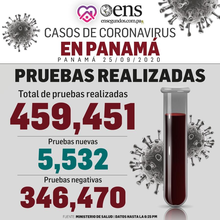 Pruebas realizadas de #COVID19 en Panamá, al 25 de septiembre de 2020. #noticias #panama #ensegundos #coronavirus https://t.co/8mnKztBDqu