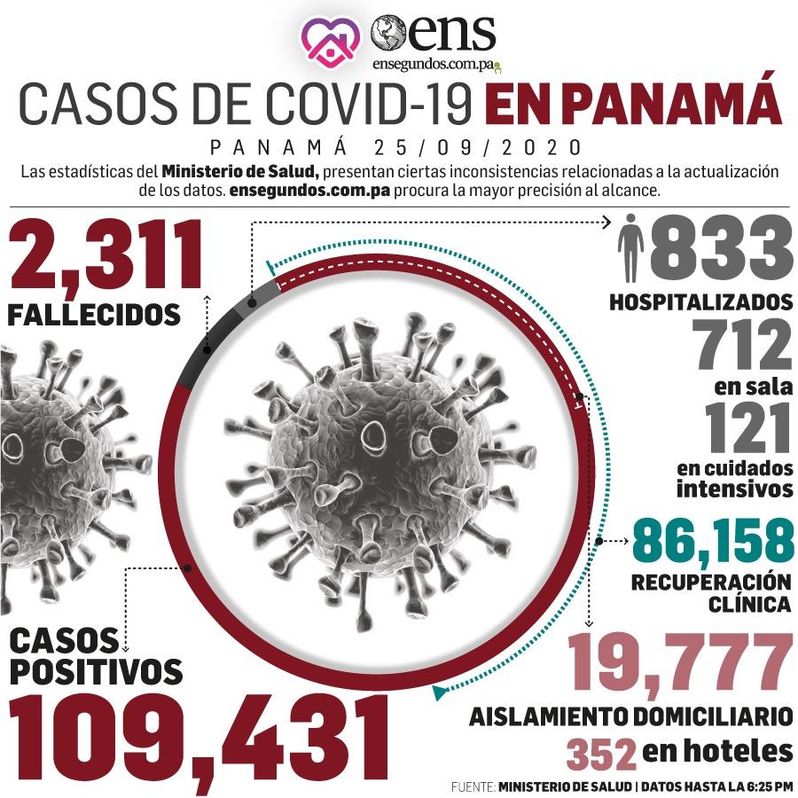 Situación #COVID19 en Panamá, al 25 de septiembre de 2020. #noticias #panama #ensegundos #coronavirus https://t.co/TrzXnoricm