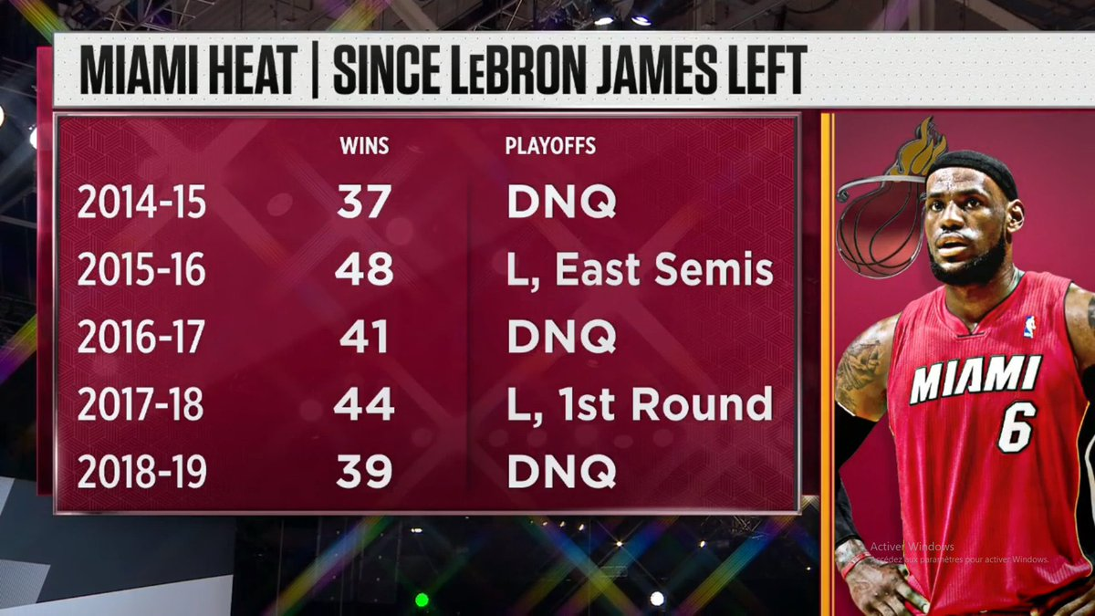 Six seasons after LeBron left, the Heat are one win away from the NBA Finals. https://t.co/ToYBswnDGl