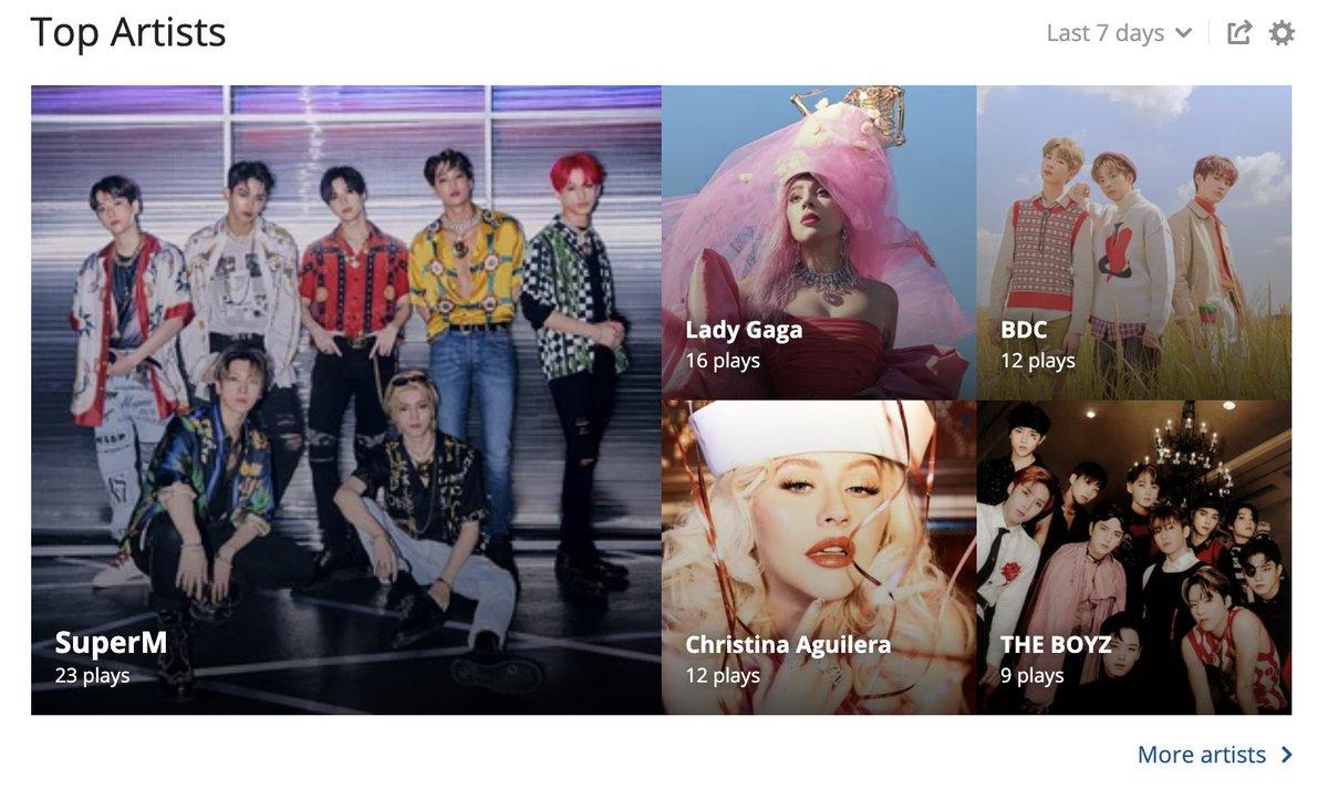 ♫ My Top 5 #lastfm artists of the week: @SuperM, @LadyGaga, BDC (@BDC_BNM), @Xtina (Christina Aguilera) and The Boyz (@Creker_THEBOYZ) via @lastfm #music https://t.co/0hifpfJ88o