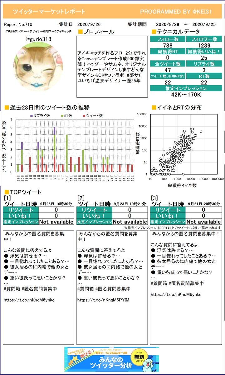 @gurio318 ぐりおテンプレートデザイナーさんのレポート作りました!今月のつぶやきはどうでしたか?このまま来月も頑張りましょう!プレミアム版もあるよ≫