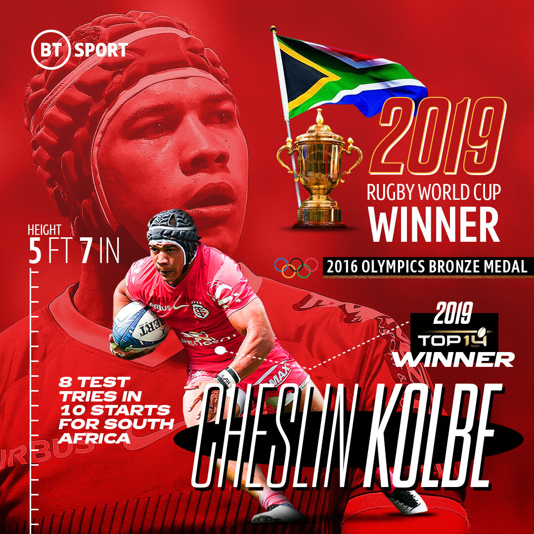 test Twitter Media - Is Cheslin Kolbe the best player in the world right now?  Exeter Chiefs might have something to say about that today 👀  #HeinekenChampionsCup https://t.co/3c3UxzFDxQ