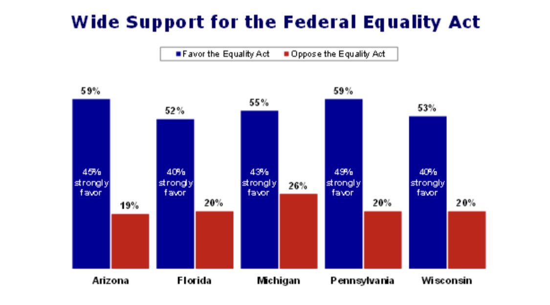 The #EqualityAct is incredibly popular with over 50% in each state supporting the bill https://t.co/ukkPb3HDmn