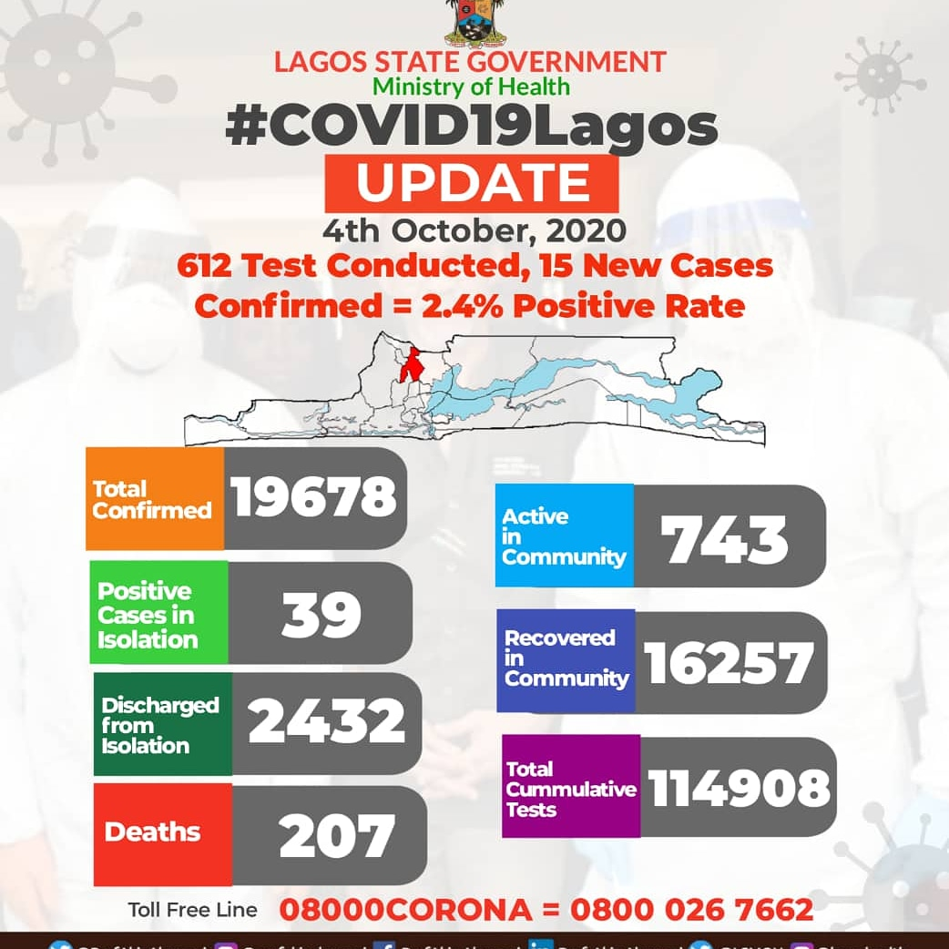#COVID19Lagos Update As at 4th of October, 2020. 📍15 new #COVID19 infections were confirmed in Lagos on October 4th, 2020 out of a total 612 #COVID19 tests conducted. 📍The new cases bring the total number of confirmed #COVID19 infections in Lagos to 19,678