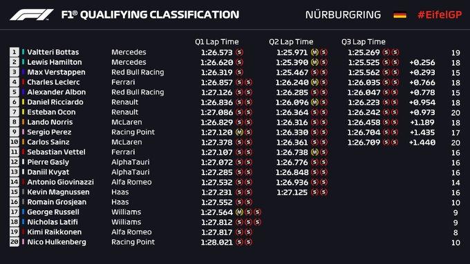 Parrilla de salida Gran Premio de Fórmula 1 Eifel Nürburgring 2020