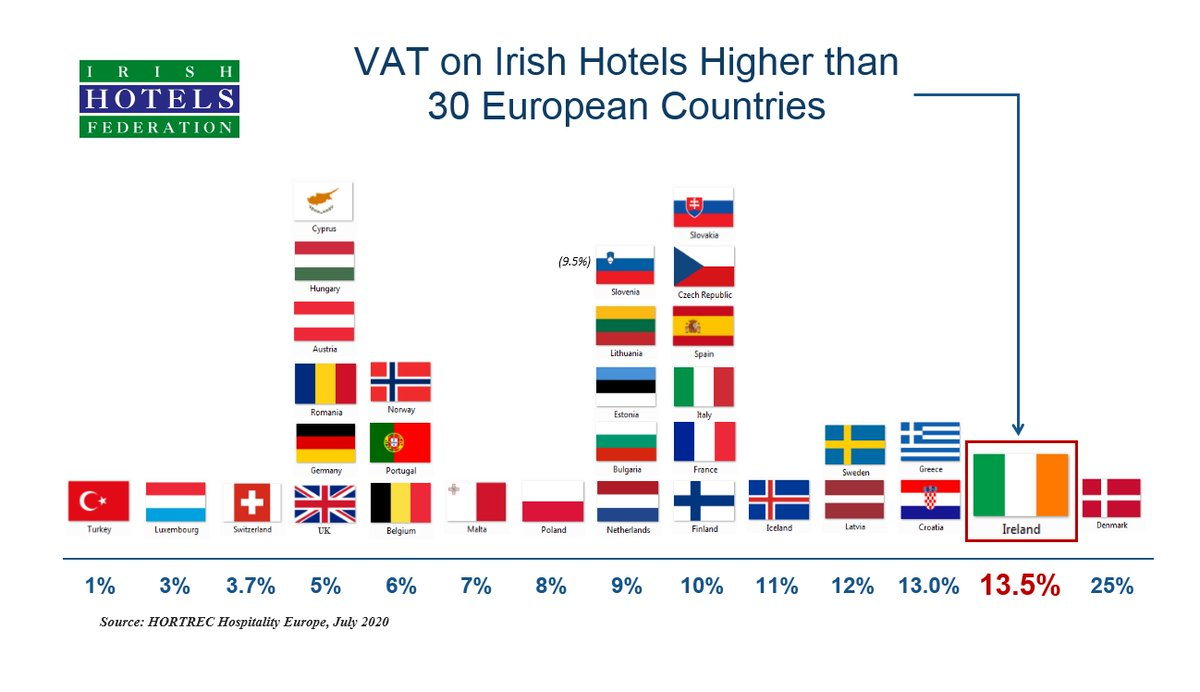 At a time of deep crisis for Irish tourism, why is the Govt's  VAT on hotels the second highest in Europe? #Budget2021 #TourismJobsCount @cathmartingreen @Paschald @mmcgrathtd @LeoVaradkar @MichealMartinTD  @Irishtourismind @ElainaFitzKane https://t.co/bZ8ZzuTzIh
