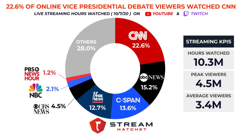 Stream Hatchet On Twitter Last Night S Vicepresidentialdebate2020 Was Streamed Co Streamed On Over 100 Unique Channels Across Youtube And Twitch Cnn Was The Top Streaming Channel Generating 2 3m Watch Hours Followed By