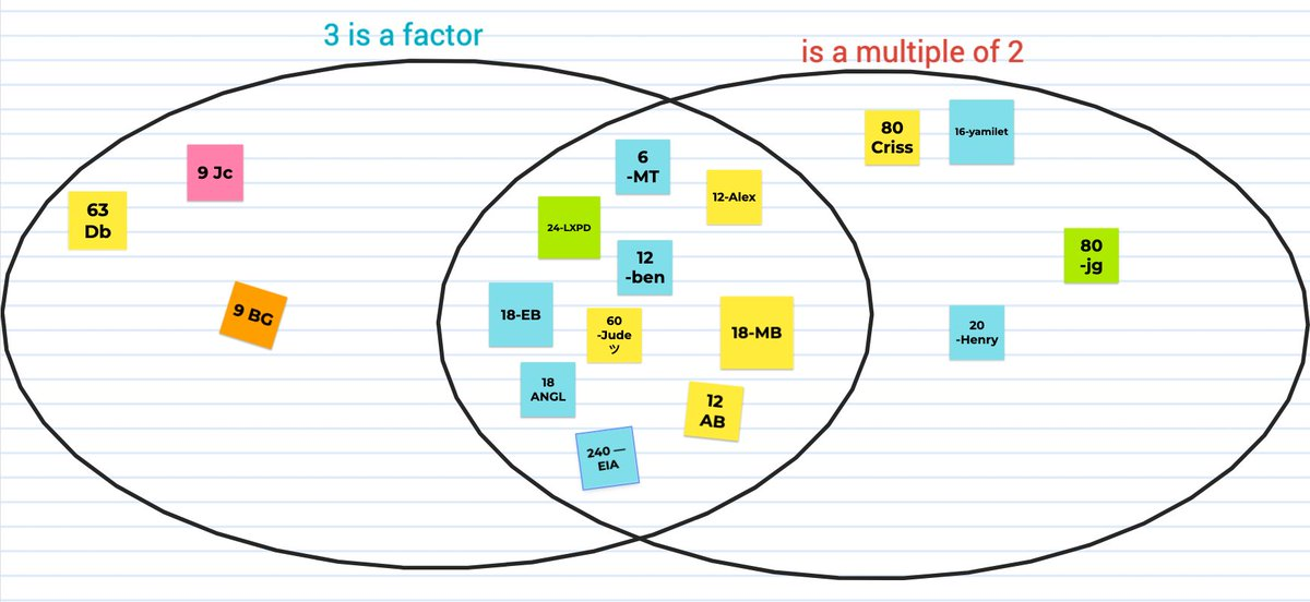 Students demonstrated their knowledge of factors and multiples to add numbers to this Venn diagram using Jamboard. Which number would you add and where would it go?  <a target='_blank' href='http://twitter.com/BarrettAPS'>@BarrettAPS</a> <a target='_blank' href='http://twitter.com/APSMath'>@APSMath</a> <a target='_blank' href='http://search.twitter.com/search?q=kwbpride'><a target='_blank' href='https://twitter.com/hashtag/kwbpride?src=hash'>#kwbpride</a></a> <a target='_blank' href='http://search.twitter.com/search?q=jamboard'><a target='_blank' href='https://twitter.com/hashtag/jamboard?src=hash'>#jamboard</a></a> <a target='_blank' href='https://t.co/C9jDh6itfT'>https://t.co/C9jDh6itfT</a>