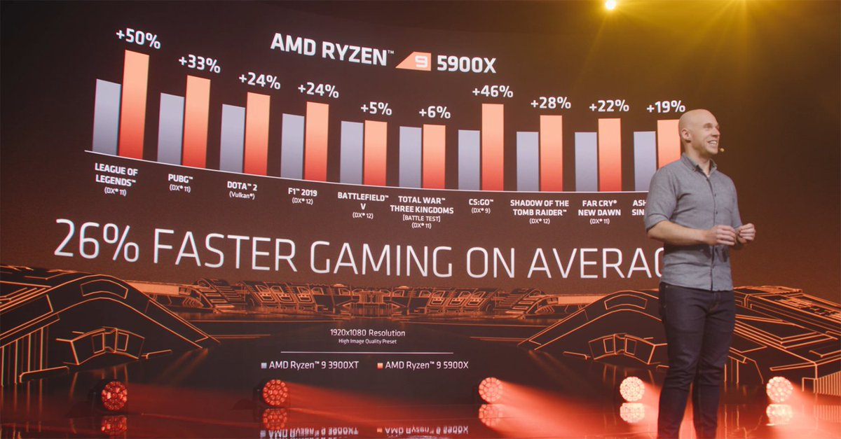 When you challenged us to continue striving for single-core performance leadership on AMD Ryzen desktop processors, we listened. And we like to think the results speak for themselves. #GameOnAMD https://t.co/vH4U6CjOfL