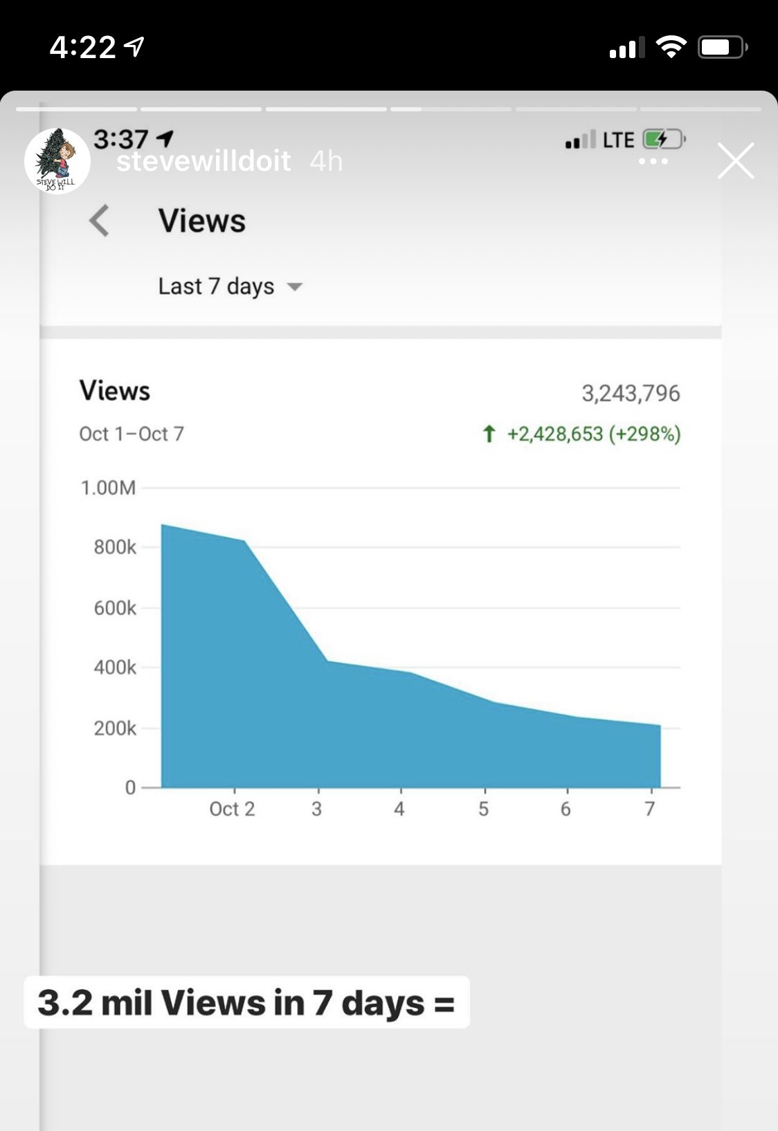 Jpa On Twitter Being Demonetized Sucks Nelk Shared Their Youtube Ad Revenue And Views For The Last 7 Days 3 2m Views 0 10 In Ad Rev This Is Why They Have To Create How much money does stevewilldoit make? demonetized sucks nelk shared