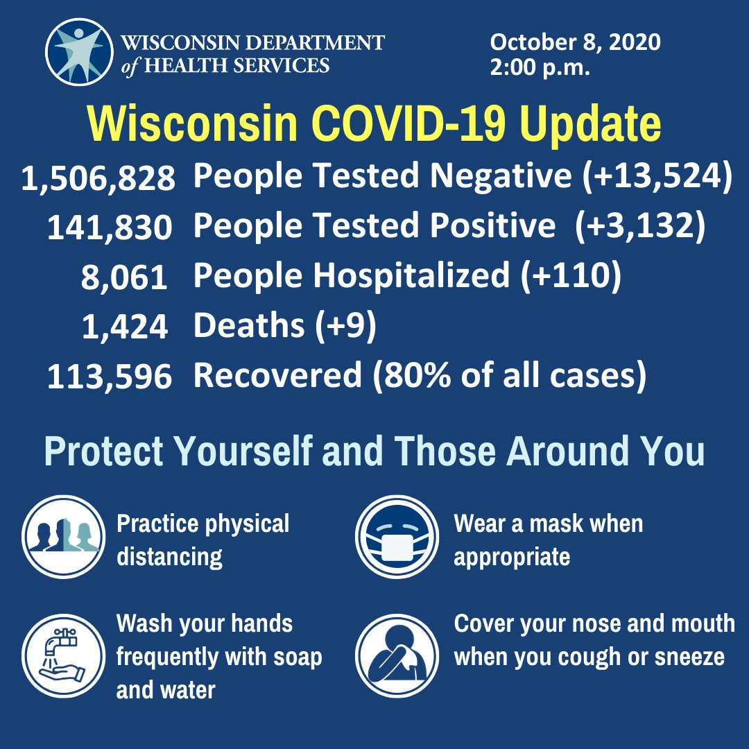 For the first time, we see 3,000+ #COVID19_WI cases reported in a day. Protect yourself & your community & #StopTheSpread. If you're getting out of the house, practice physical distancing, #MaskUpWisconsin & use our Decision Tool to make safe choices: https://t.co/4JQGip7yuw https://t.co/TkWHeEdmvL