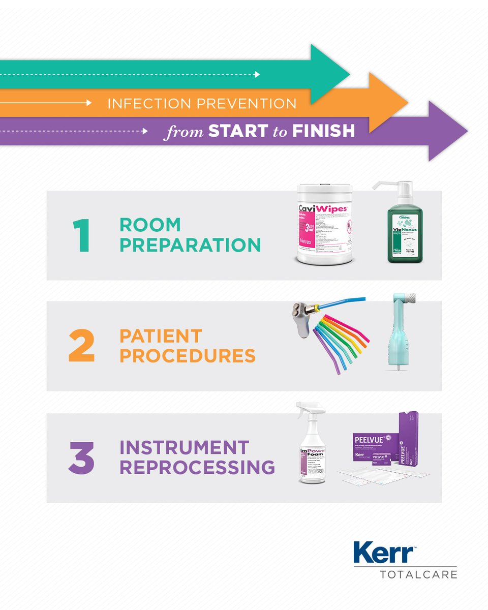 Is your practice prepared to battle infection prevention start to finish? Don't worry, TotalCare has you covered. From barriers to instrument reprocessing, receive free products back on your entire purchase. Go to our site now to see about your 25% back. https://t.co/GW3V1VE0cZ
