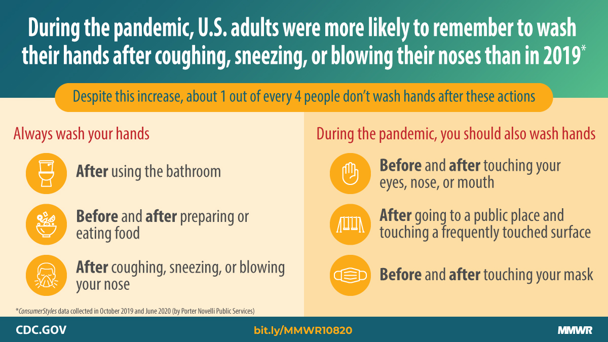 Handwashing, along with wearing a mask and staying 6 feet from others, are key to slow the spread of #COVID19. Despite this, a new study finds that 1 out of 4 people don't wash hands after coughing, sneezing, or blowing their noses. Learn more: bit.ly/MMWR10820
