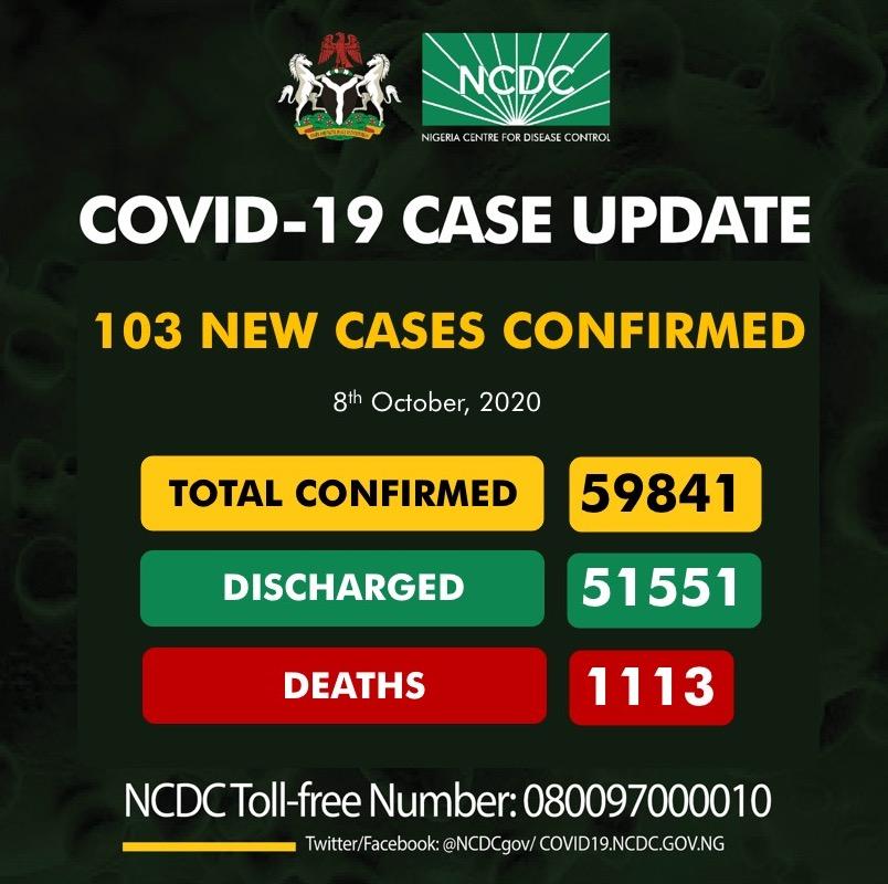 103 new cases of #COVID19Nigeria; Lagos-39 Rivers-21 FCT-19 Oyo-6 Kaduna-4 Bauchi-3 Ogun-3 Imo-2 Kano-2 Benue-1 Edo-1 Nasarawa-1 Plateau-1 59,841 confirmed 51,551 discharged 1,113 deaths