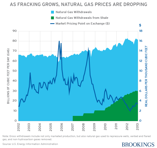 The rapid expansion of gas fracking has led to a dramatic drop in natural gas prices; gas prices today are less than half what they were a two decades ago. 6/