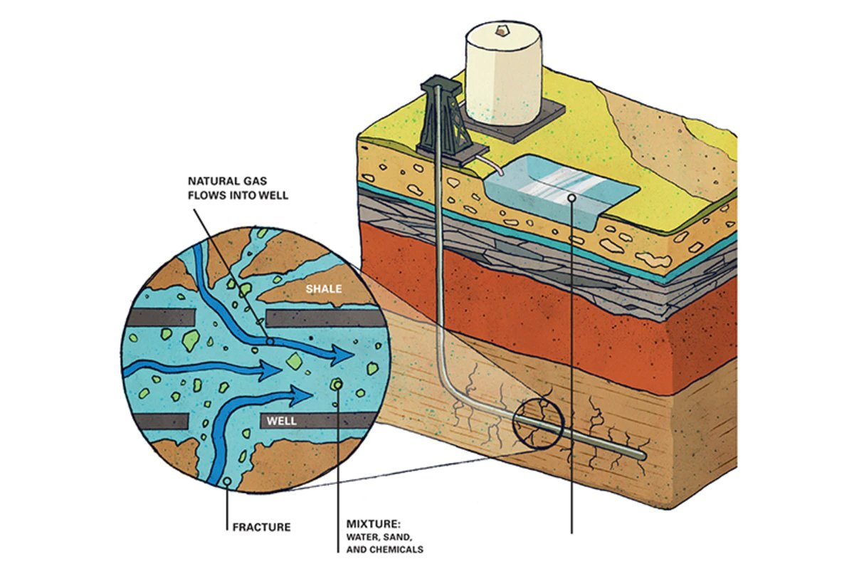 Fracking is used to produce both oil and natural gas by fracturing shale rocks deep underground. When combined with horizontal drilling it allows for cost-effective extraction of both. 3/