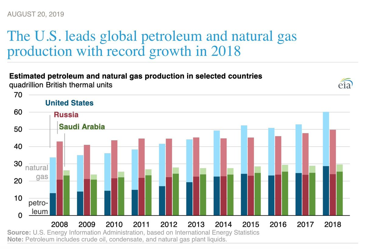 Fracking has radically transformed the US energy sector, dramatically increasing our gas and oil production, to the point that (before COVID hit) the US was rivaling Saudi Arabia as an oil producer. 4/