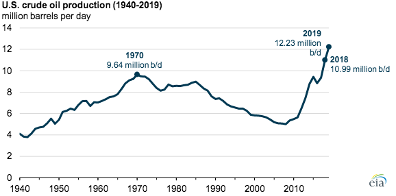 Arguably fracking has had an even bigger impact on US oil production than gas production. And while the climate impacts of fracked gas are complex –as I will discuss later –the increase in oil production from fracking is pretty unambiguously bad for the climate. 5/