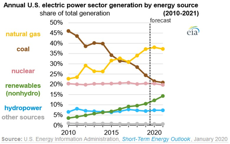Cheap natural gas has been primary factor killing coal in the US; coal today is only 23% of our generation compared to >50% two decades ago, while gas has risen to 38%. But renewables are also growing, and will likely overtake gas as a bigger driver of coal's decline soon. 7/