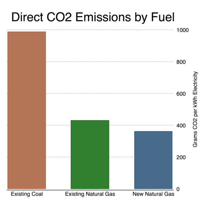 New natural gas plants are produce less than half the CO2 emissions per kWh generated compared to existing coal plants, both because they are much more efficient at converting chemical energy into electricity (~50% vs ~33%) and have less carbon content (~50% less). 8/