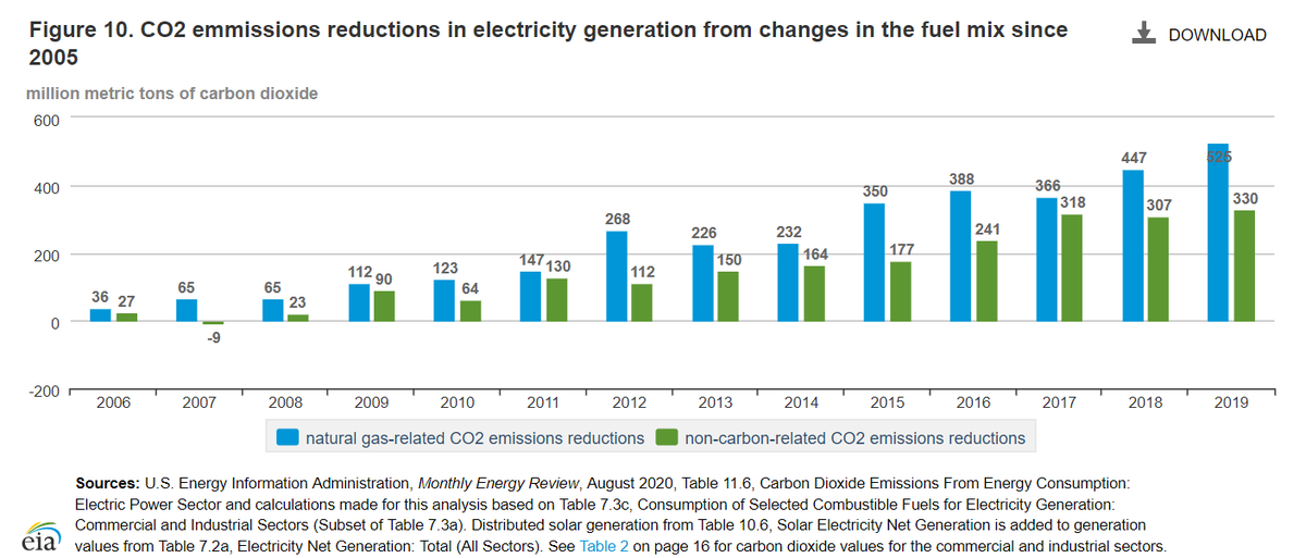 To-date natural gas has been the single largest driver of declining US power sector CO2 emissions; the latest EIA data that just came out shows that even in 2019 it played a larger role than renewables in reducing CO2 emissions:  https://www.eia.gov/environment/emissions/carbon/index.php 9/