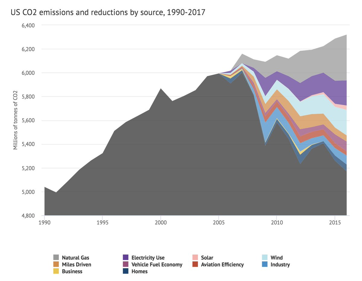 However, it is worth noting that there are many drivers of overall US CO2 reduction across all sectors of the economy, and while gas plays a large role its by no means represents the majority of realized economy-wide emissions reductions:  https://www.carbonbrief.org/analysis-why-us-carbon-emissions-have-fallen-14-since-2005 10/