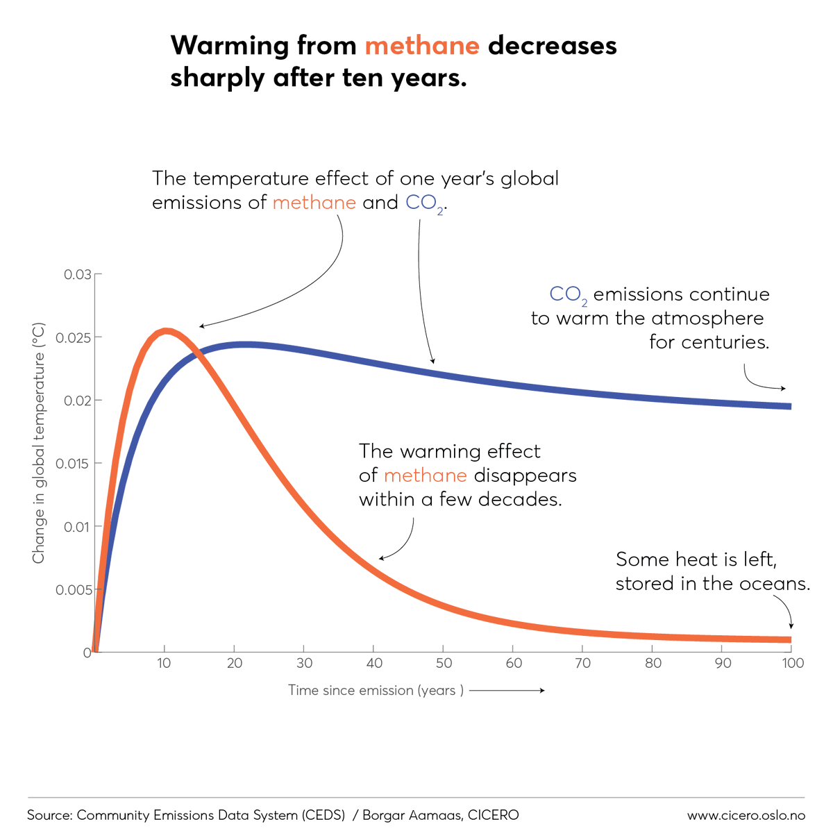This means that the warming effect of methane, while much larger than CO2, is also much shorter lived. This makes comparing them difficult, as methane matters more in the short term and CO2 more in the long term. 14/