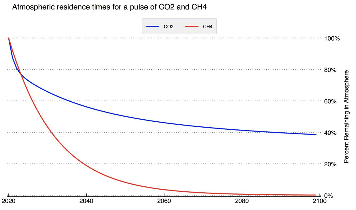 However, unlike CO2, methane has a very short atmospheric lifetime. If we emit a ton of CO2 about half is left in the atmosphere, about half remains after 100 years (and 20% after 10,000 years!). For CH4, nearly all is gone after 12 years. 13/