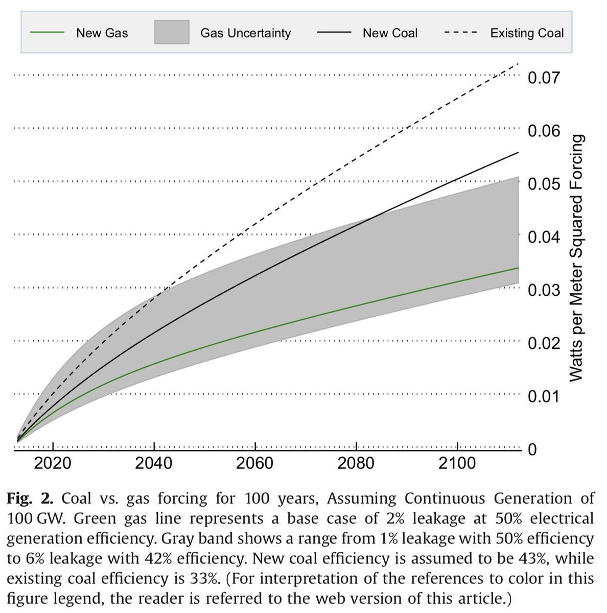 First, lets compare climate impacts of same amount of coal and gas generation if each is run for 100 years, based on their warming influence (radiative forcing). Dotted black line is a typical existing coal plant, while solid black line is a new state-of-the-art coal plant. 17/