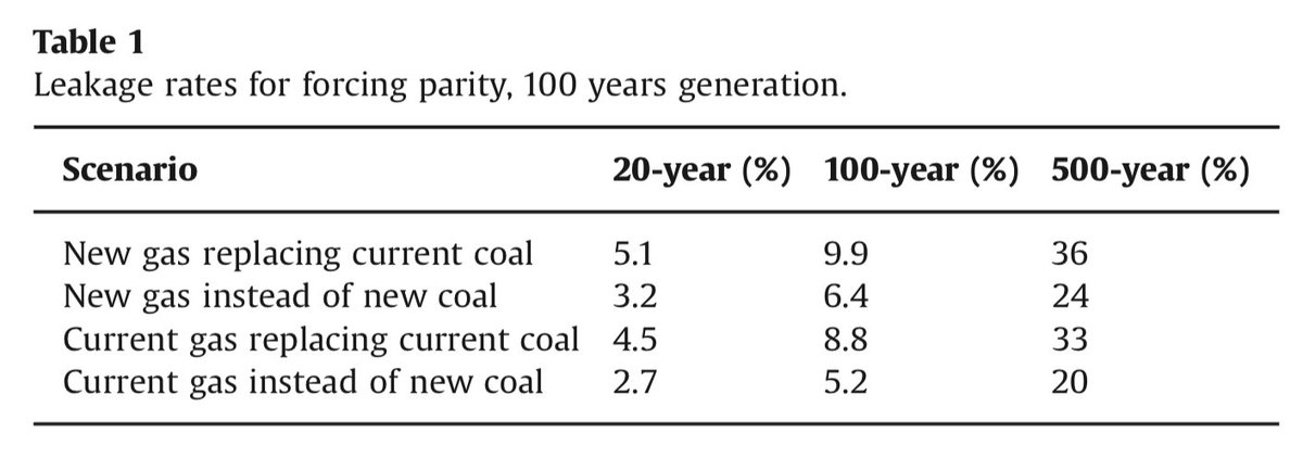 Over first 20 years theres periods in which gas could be worse than existing coal with high leakage rates. In long run, however, gas is better than existing coal under any reasonable leakage rate. Heres leakage rates required to make gas worse than coal over diff time periods 19/