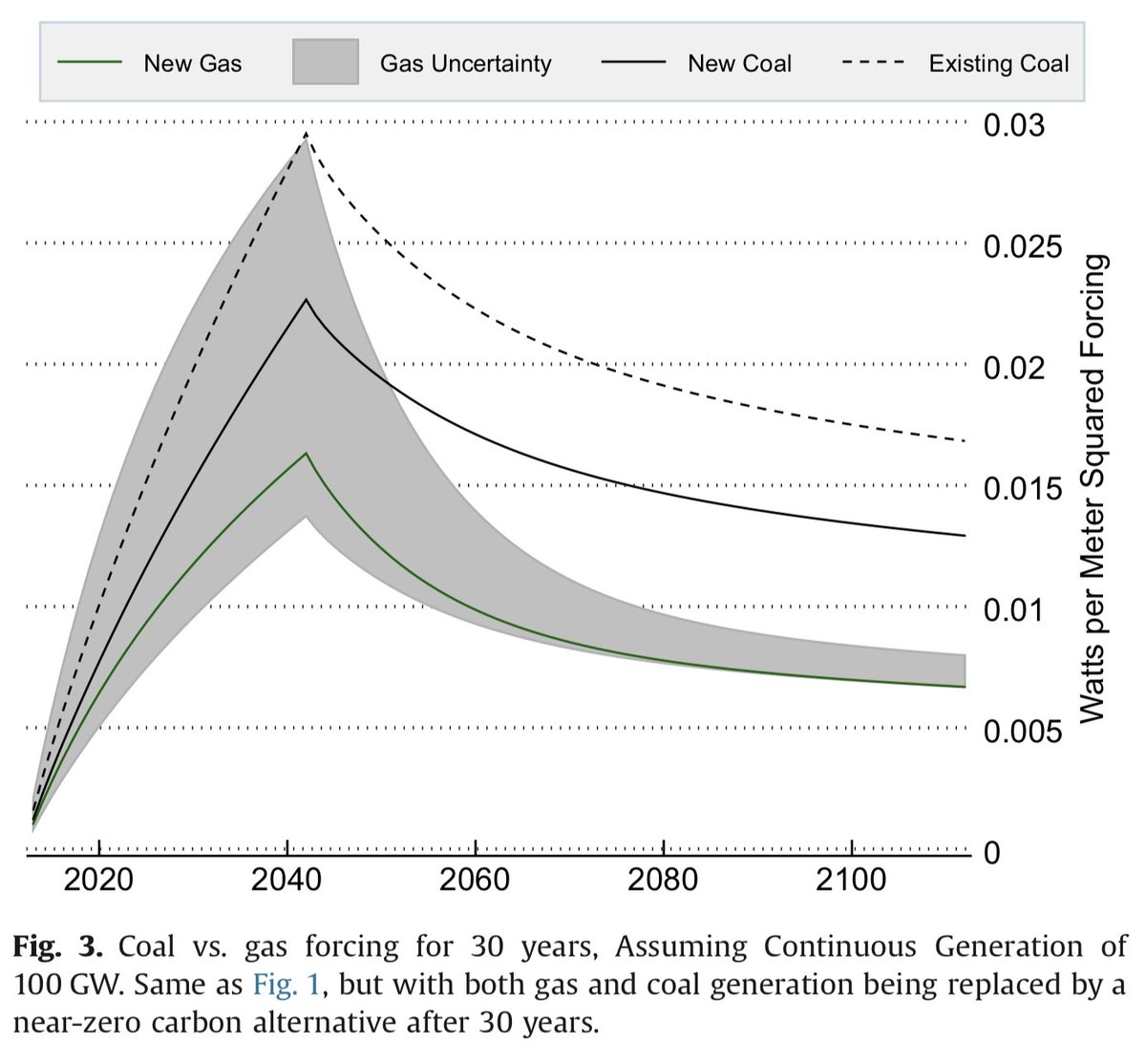 The difference between long-run climate impacts of gas and coal are even more pronounced if we examine a shorter generation period. If we compare gas and coal over 30 years (and assume both are replaced by, say, renewables after that), we get the figure below: 20/