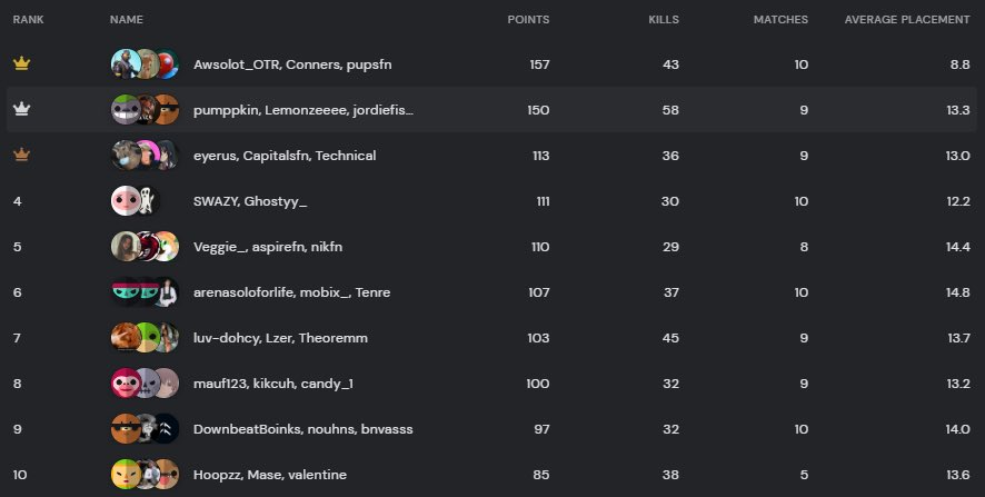 Congrats to our top 10 from yesterday's T2 ladder 🥇 @Awsolott @pupsszn @cqnners