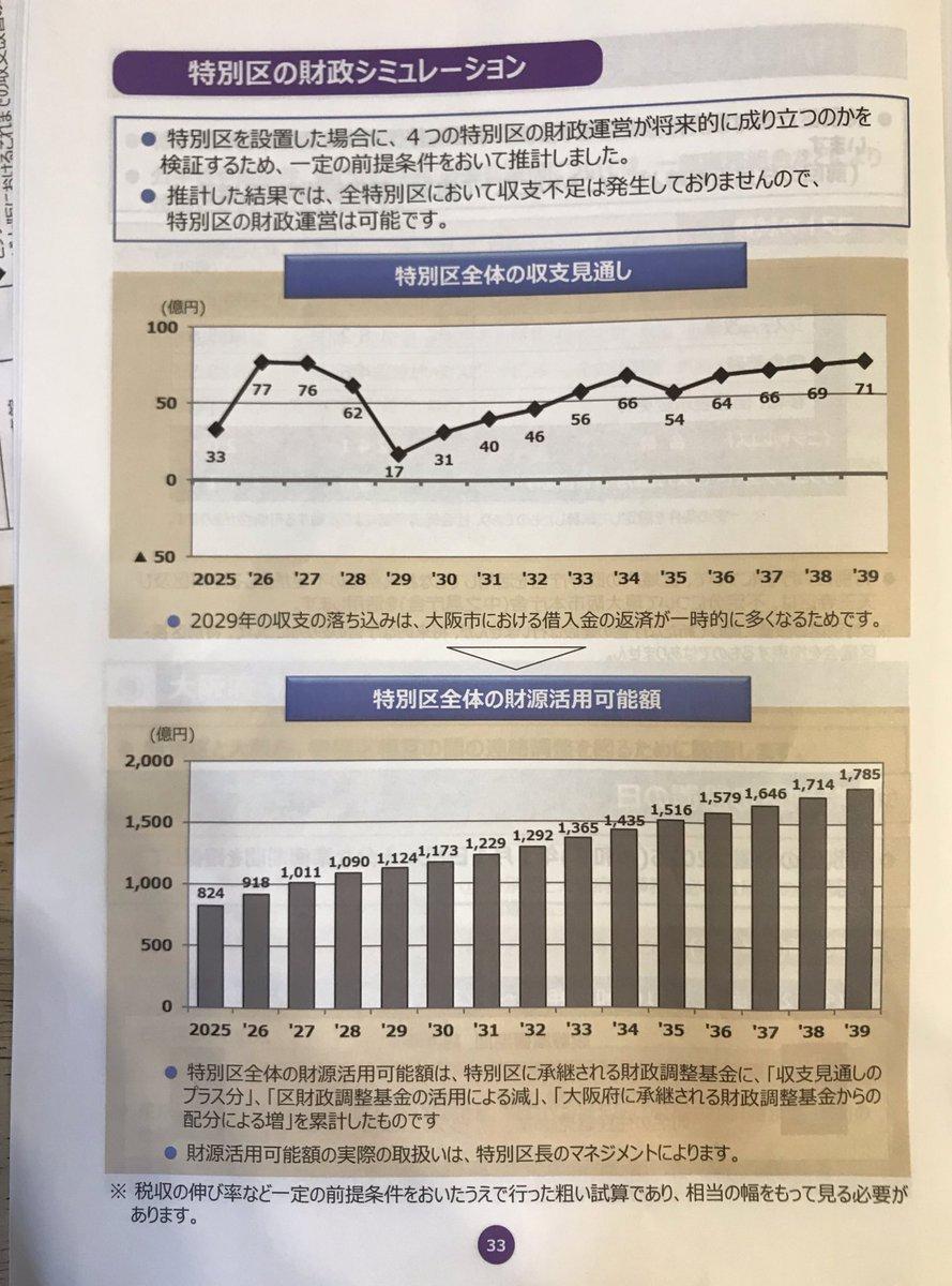 先ほどの説明会で発覚 1:27:20〜 司会「市資料p.33のグラフが右肩上がりなのは、...