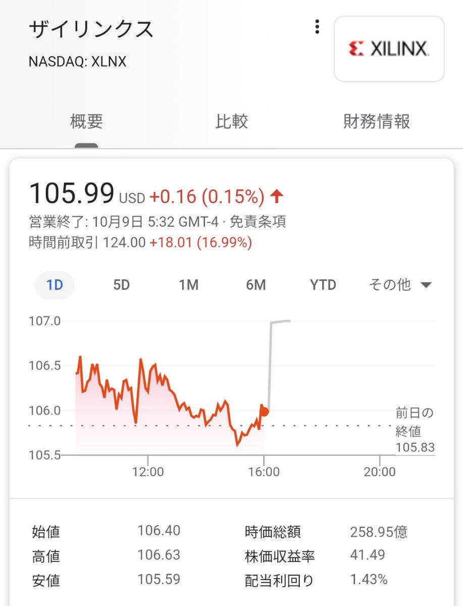 株価 ザイリンクス の