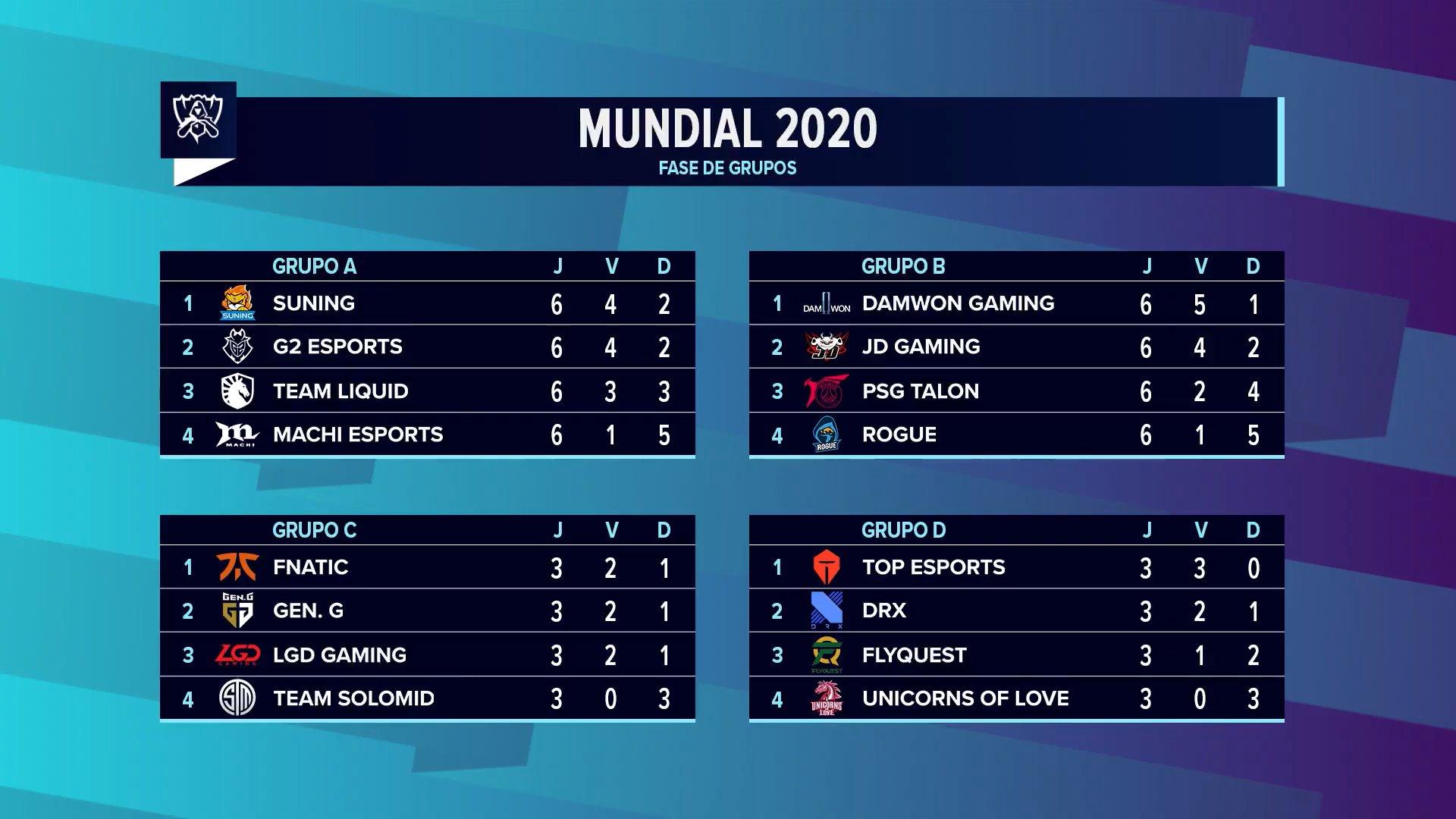 Worlds 2020 – DAMWON e JD Gaming avançam às Eliminatórias!