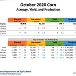 Image for the Tweet beginning: Corn Acreage, Yield, Production
