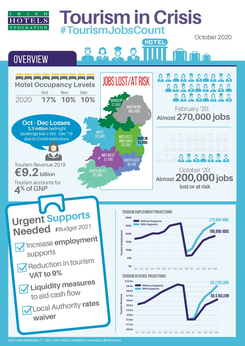 Here's where almost 200,000 #tourism & #hospitality jobs have been lost/are at risk. Every part of Ireland affected. #TourismJobsCount #budget2021 @Paschald  @mmcgrathtd  @cathmartingreen @ElainaFitzKane https://t.co/kKhYOIZOts