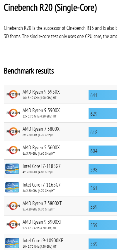 Ryzen 5000 Cinebench R20 Single Core
