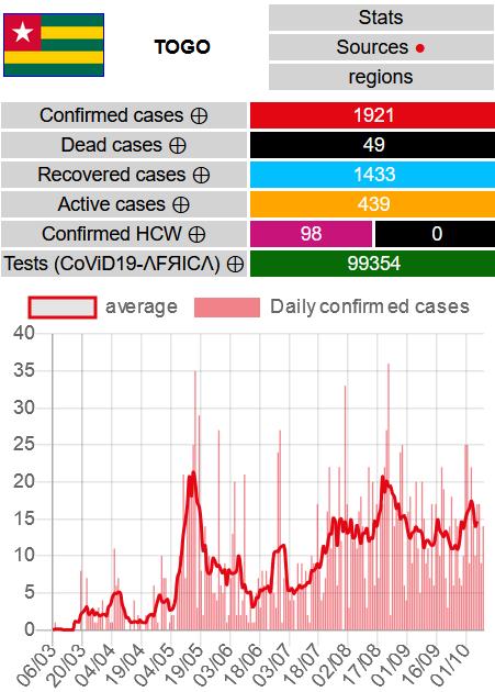 TOGO  14 nouveaux cas confirmés #CoViD19TG, aucun nouveau décès, 7 nouvelles guérisons  Totaux : - Cas confirmés #covid19 : 1921 - Décès : 49 - Guérisons : 1433 - Cas actifs : 439  Cartes & données : https://t.co/GOuYqoK07Y #ncovafrica #covid19TOGO https://t.co/E805lvNcOD https://t.co/MGGPXIZkEC