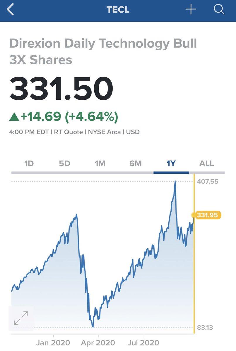 Tecl 株価