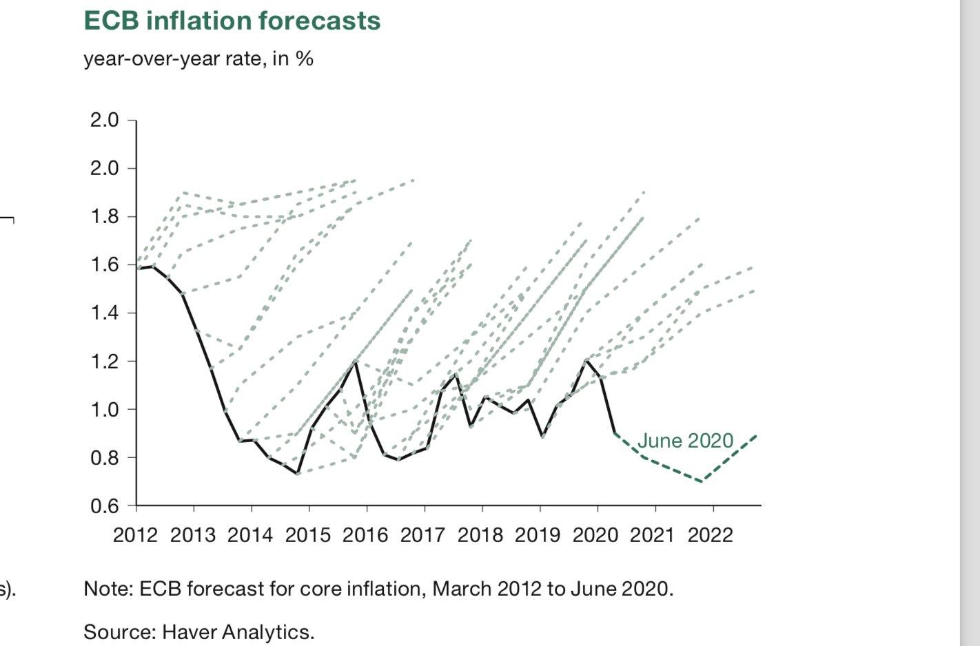 Risultato immagini per ecb forecasting inflation